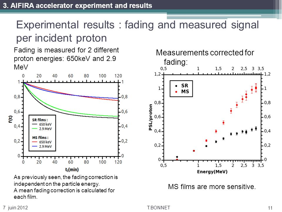 Experimental results : fading and measured signal per incident proton Measurements corrected for fading: 7 juin 2012T.BONNET 11 Fading is measured for