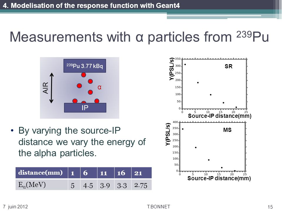 Measurements with α particles from 239 Pu 7 juin 2012T.BONNET 15 By varying the source-IP distance we vary the energy of the alpha particles. Y(PSL/s)