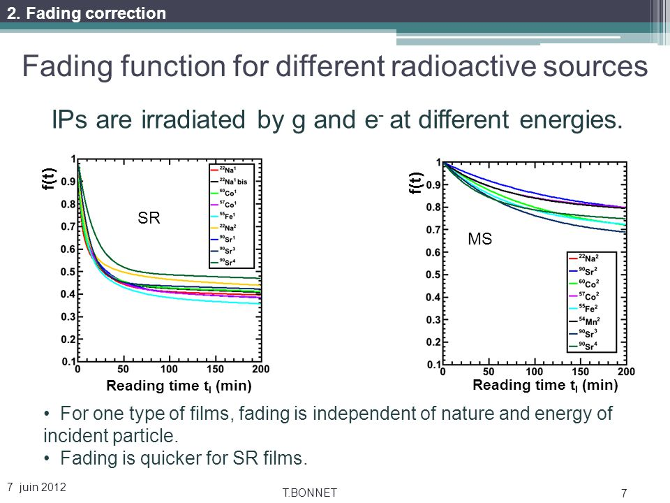 Fading function for different radioactive sources 7 juin 2012 T.BONNET 7 Reading time t l (min) f(t) Reading time t l (min) f(t) For one type of films, fading is independent of nature and energy of incident particle.