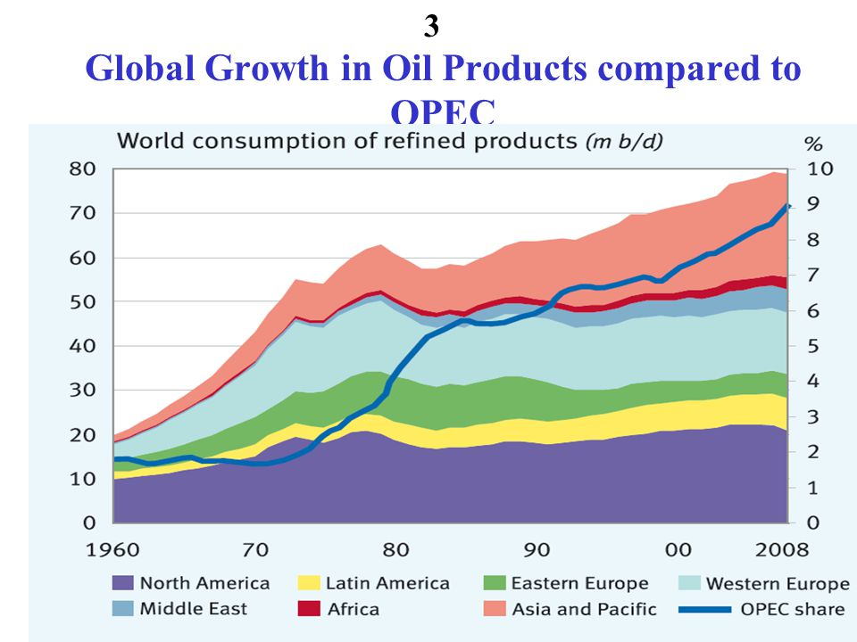 Global Growth in Oil Products compared to OPEC 3
