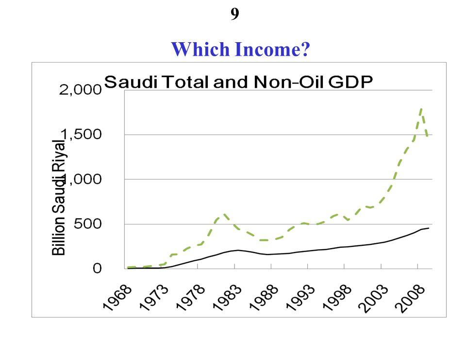 Saudi Product Consumption 10