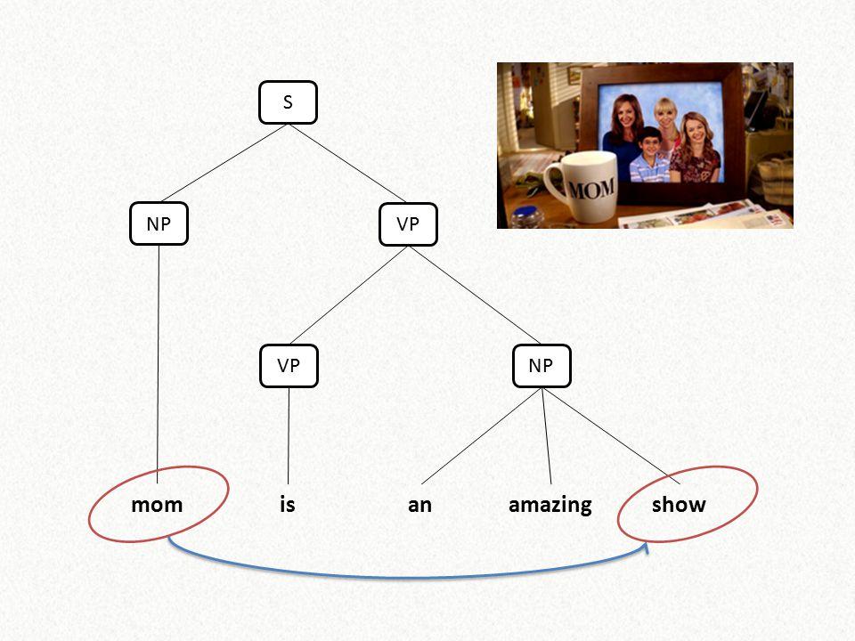 Example Red figureson the screenindicatedfallingstocks_ROOT_ SQ Left-arc Borrowed from Dependency Parsing (P.