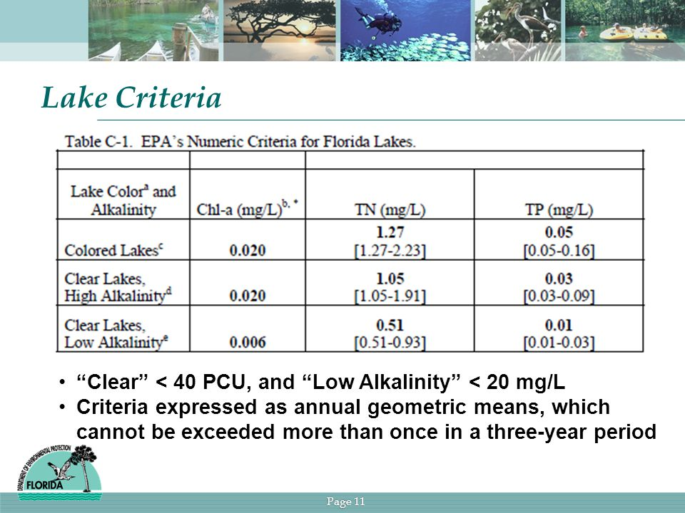 Page 11 Lake Criteria Clear < 40 PCU, and Low Alkalinity < 20 mg/L Criteria expressed as annual geometric means, which cannot be exceeded more than once in a three-year period
