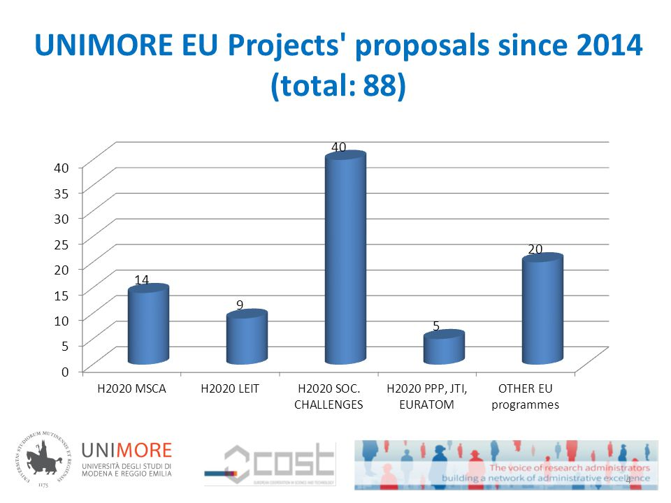 UNIMORE EU Projects proposals since 2014 (total: 88) 4