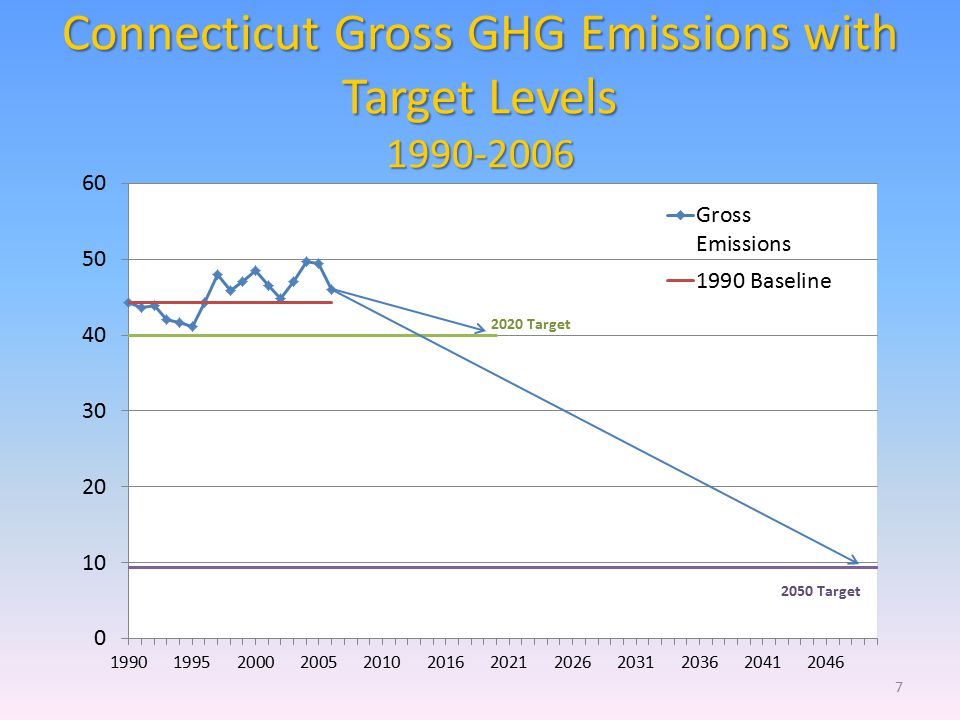 Connecticut Gross GHG Emissions with Target Levels 1990-2006 7