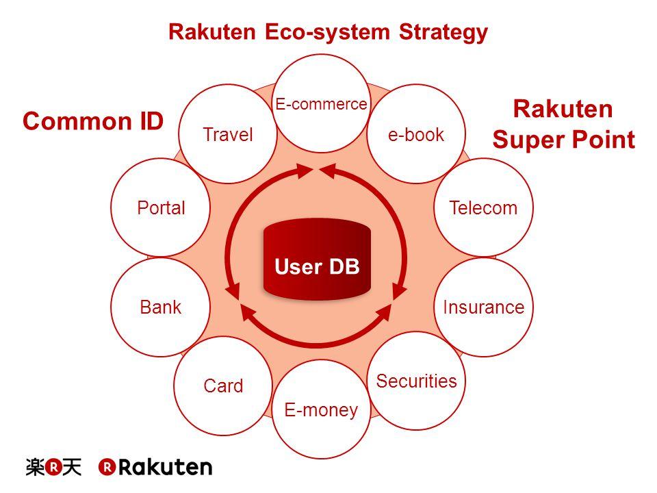 Rakuten Eco-system Strategy Insurance Securities Card Telecom e-book E-money Bank Travel Portal E-commerce Common ID Rakuten Super Point User DB