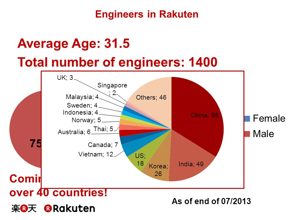 Average Age: 31.5 As of end of 07/2013 Total number of engineers: 1400 21% 79% 25% 75% Coming from over 40 countries!