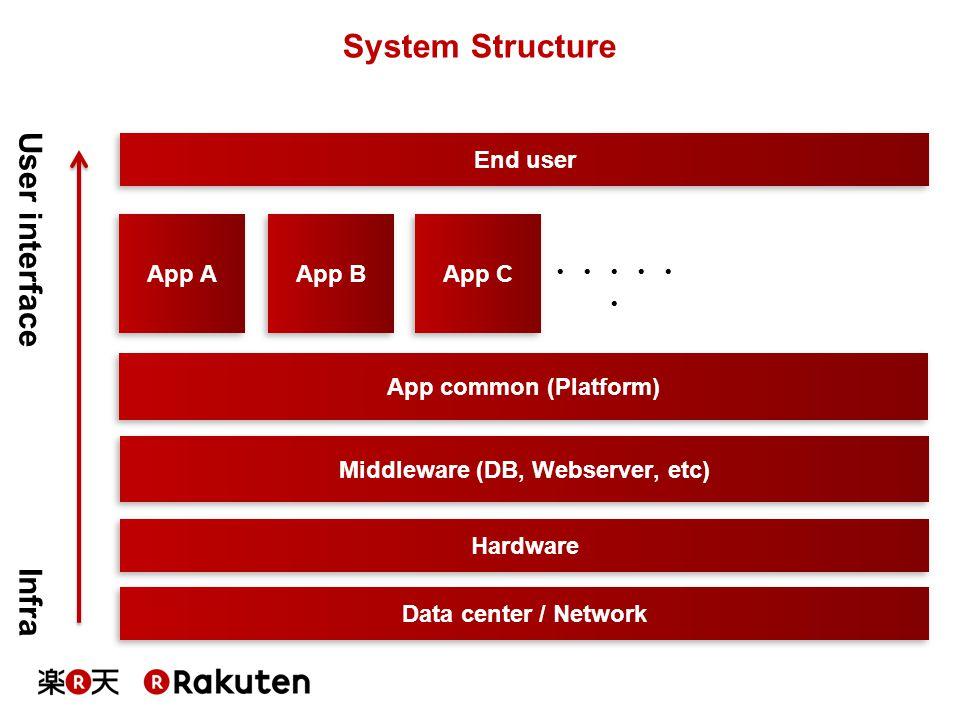 App A End user Middleware (DB, Webserver, etc) Hardware Data center / Network User interface Infra App common (Platform) App B App C ・・・・・ ・ System St