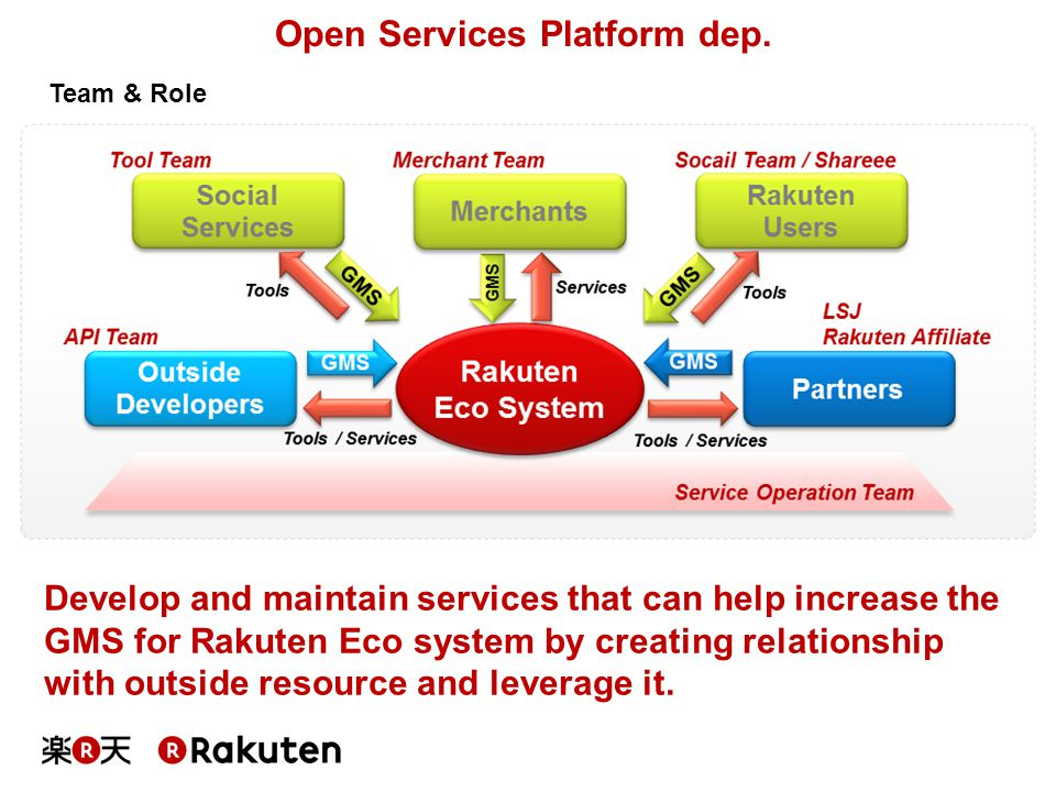 Develop and maintain services that can help increase the GMS for Rakuten Eco system by creating relationship with outside resource and leverage it. Te