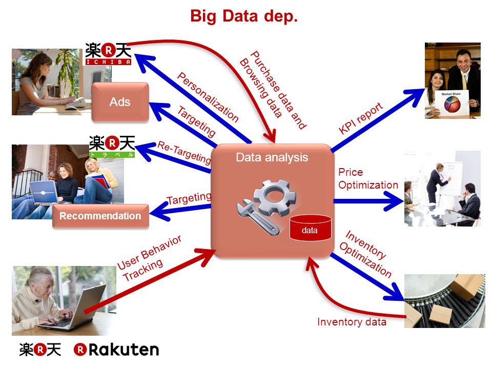 Data analysis data Ads Recommendation Targeting Personalization Re-Targeting Targeting User Behavior Tracking KPI report Price Optimization Inventory