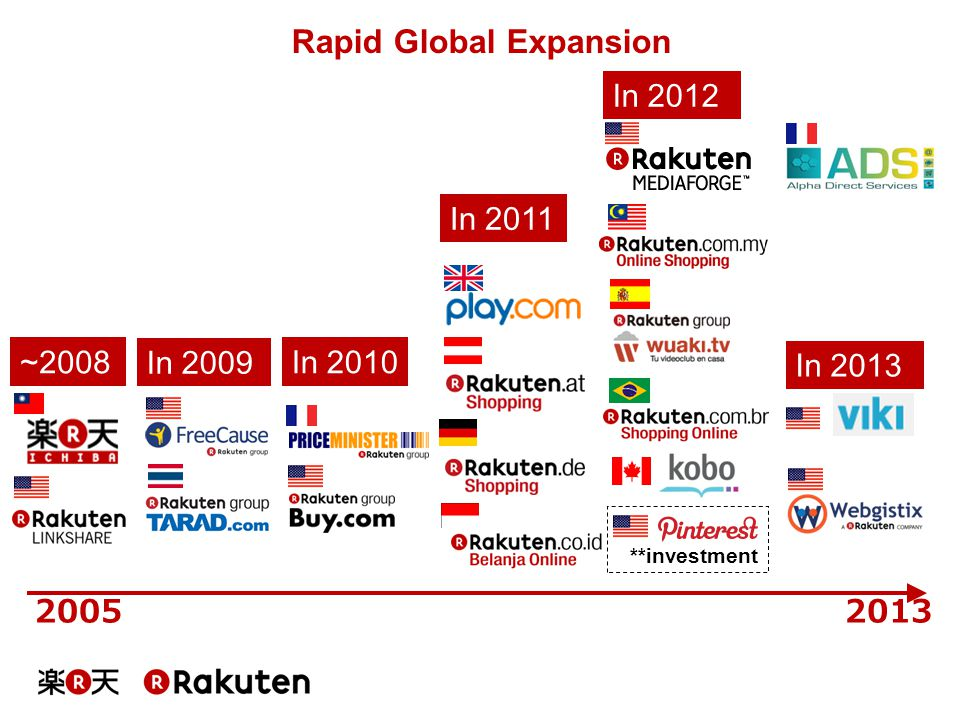 Rapid Global Expansion 2013 In 2010 2005 In 2011 In 2012 **investment In 2009 ~2008 In 2013