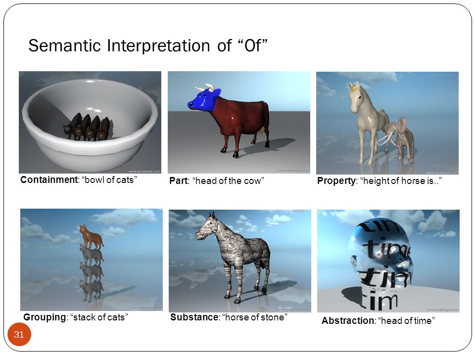 Semantic Interpretation of Of Containment: bowl of cats Part: head of the cow Property: height of horse is.. Grouping: stack of cats Substance: horse of stone Abstraction: head of time 31