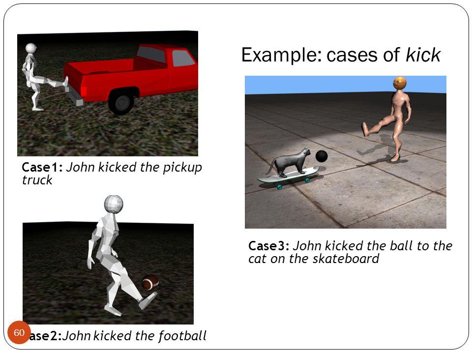 Example: cases of kick Case3: John kicked the ball to the cat on the skateboard Case1: John kicked the pickup truck Case2:John kicked the football 60
