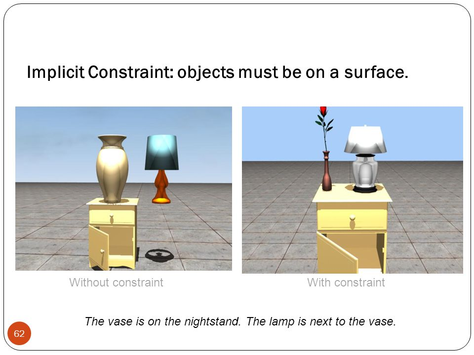 Implicit Constraint: objects must be on a surface.