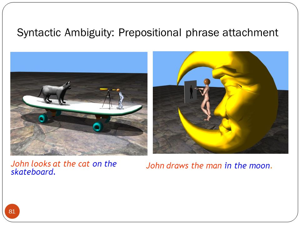 Syntactic Ambiguity: Prepositional phrase attachment John looks at the cat on the skateboard. John draws the man in the moon. 81