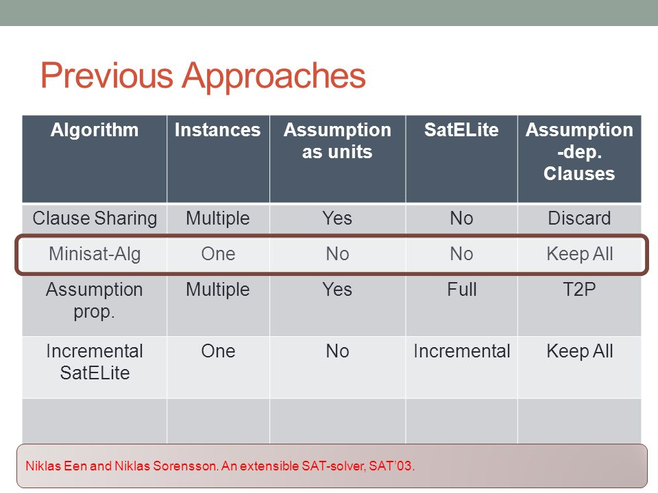 Previous Approaches AlgorithmInstancesAssumption as units SatELiteAssumption -dep.
