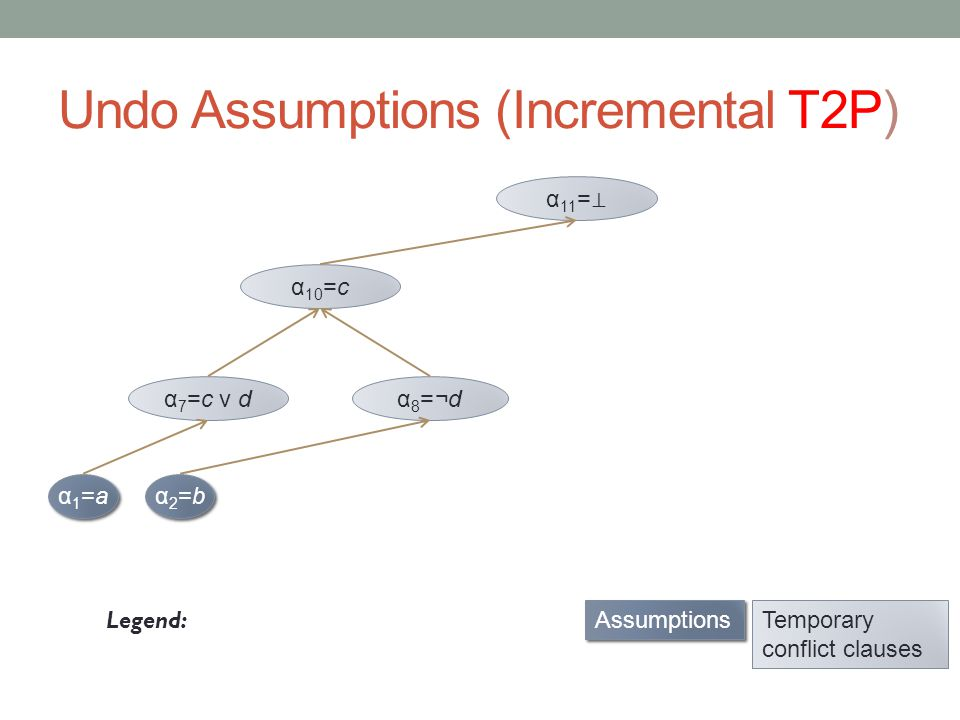 Undo Assumptions (Incremental T2P) α1=aα1=a α1=aα1=a Legend: α2=bα2=b α2=bα2=b α 7 =c v dα 8 =¬d α 10 =c Assumptions Temporary conflict clauses