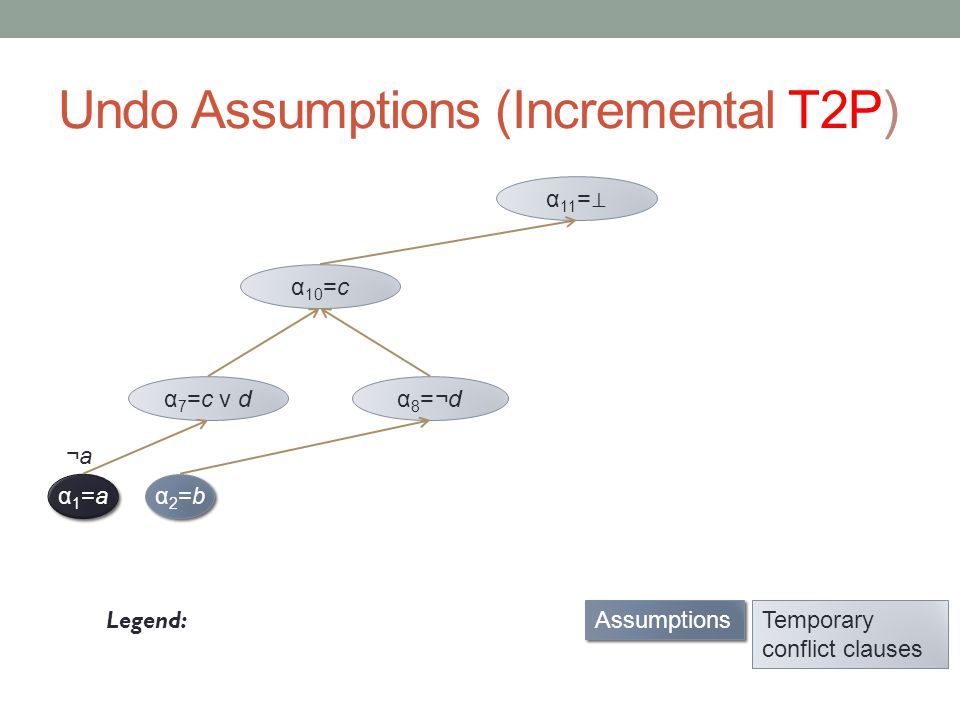 Undo Assumptions (Incremental T2P) α1=aα1=a α1=aα1=a Legend: α2=bα2=b α2=bα2=b α 7 =c v dα 8 =¬d α 10 =c Assumptions Temporary conflict clauses ¬a