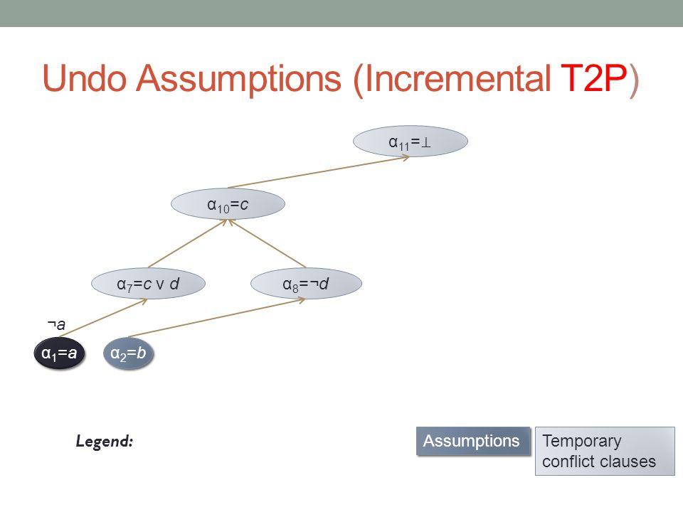 Undo Assumptions (Incremental T2P) Legend: α2=bα2=b α2=bα2=b α 8 =¬d α 10 =c Pervasive conflict clauses Assumptions Temporary conflict clauses α 7 =¬a v c v d Add SubsumedClauses[α 7 ] back to clause database