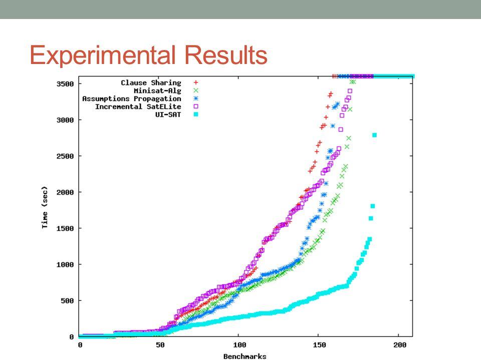 MethodTime-outsRun-time Clause Sharing28223,424 Minisat-Alg.14159,423 Assumption Prop.24182,530 Incremental SatELite16209,781 UI-SAT164,176