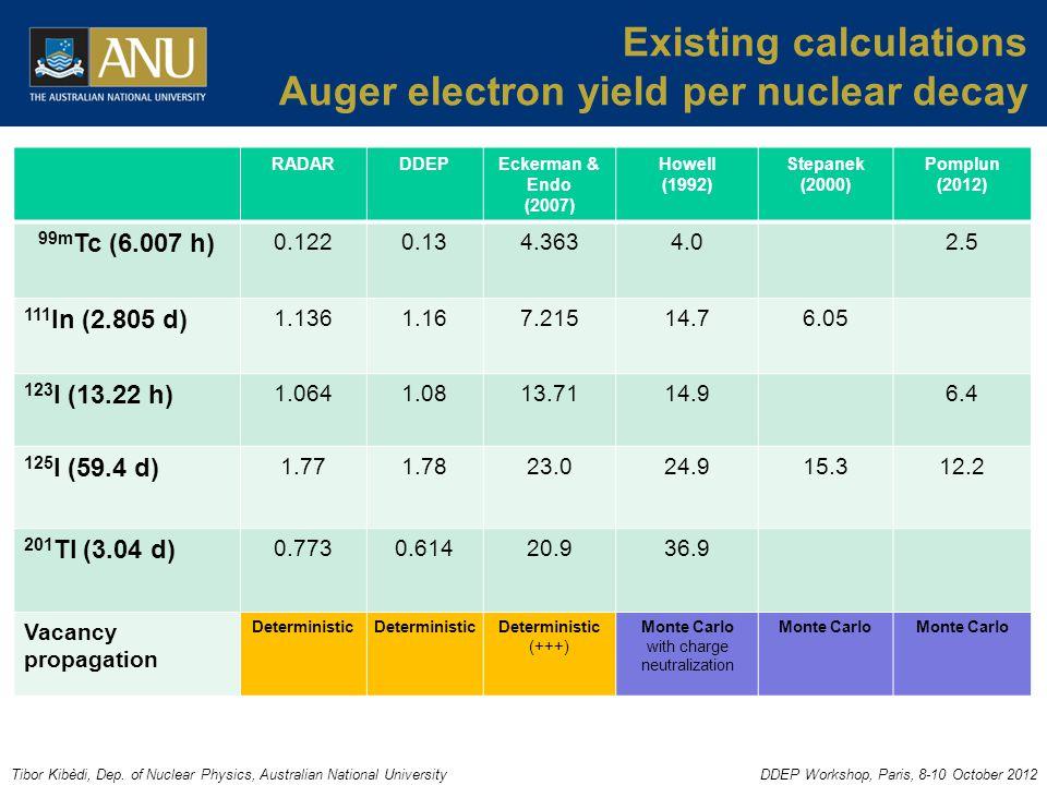 Tibor Kibèdi, Dep. of Nuclear Physics, Australian National UniversityDDEP Workshop, Paris, 8-10 October 2012 Existing calculations Auger electron yiel