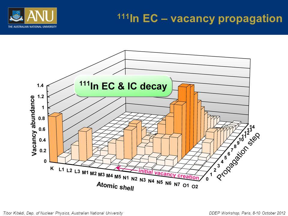 Tibor Kibèdi, Dep. of Nuclear Physics, Australian National UniversityDDEP Workshop, Paris, 8-10 October 2012 111 In EC – vacancy propagation