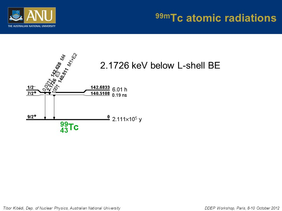 Tibor Kibèdi, Dep. of Nuclear Physics, Australian National UniversityDDEP Workshop, Paris, 8-10 October 2012 99m Tc atomic radiations 2.1726 keV below