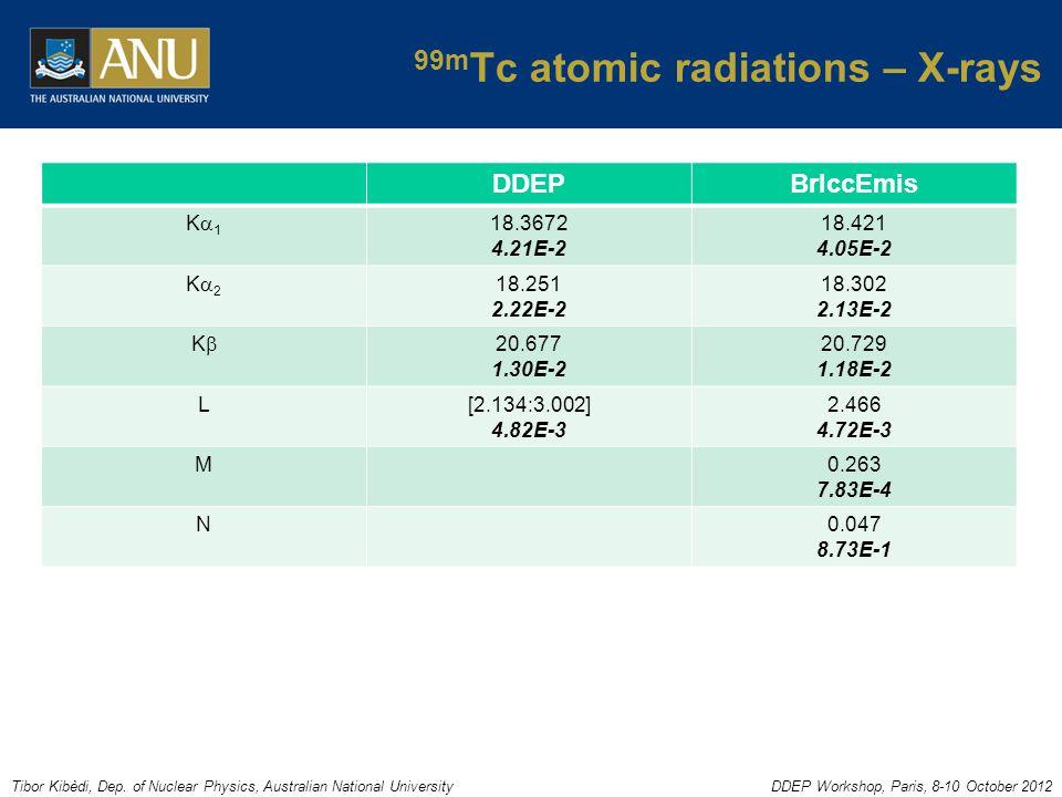 Tibor Kibèdi, Dep. of Nuclear Physics, Australian National UniversityDDEP Workshop, Paris, 8-10 October 2012 99m Tc atomic radiations – X-rays DDEPBrI