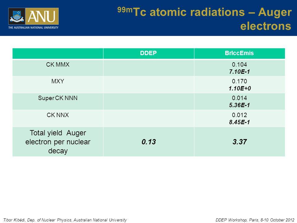 Tibor Kibèdi, Dep. of Nuclear Physics, Australian National UniversityDDEP Workshop, Paris, 8-10 October 2012 99m Tc atomic radiations – Auger electron