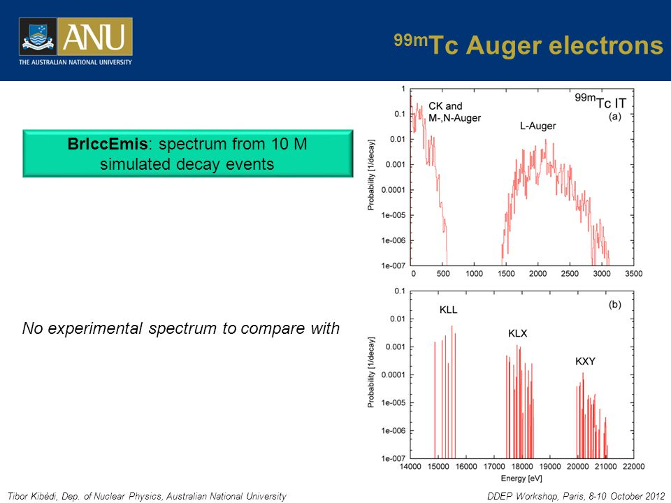 Tibor Kibèdi, Dep. of Nuclear Physics, Australian National UniversityDDEP Workshop, Paris, 8-10 October 2012 BrIccEmis: spectrum from 10 M simulated d