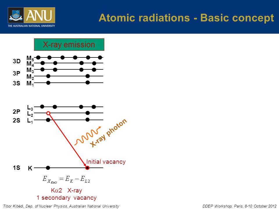 Tibor Kibèdi, Dep. of Nuclear Physics, Australian National UniversityDDEP Workshop, Paris, 8-10 October 2012 Atomic radiations - Basic concept 1S 2S 2