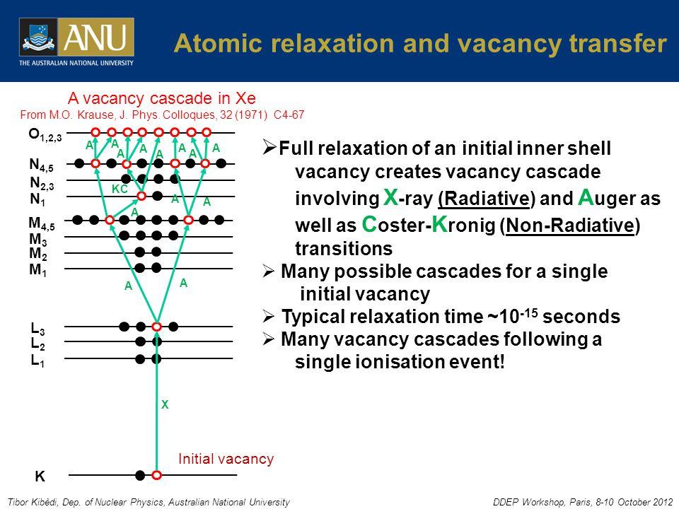 Tibor Kibèdi, Dep. of Nuclear Physics, Australian National UniversityDDEP Workshop, Paris, 8-10 October 2012 Atomic relaxation and vacancy transfer K