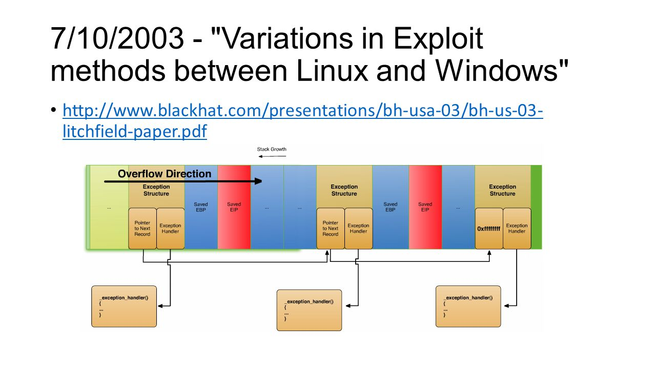 7/10/2003 - Variations in Exploit methods between Linux and Windows http://www.blackhat.com/presentations/bh-usa-03/bh-us-03- litchfield-paper.pdf http://www.blackhat.com/presentations/bh-usa-03/bh-us-03- litchfield-paper.pdf