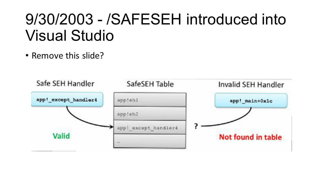 9/30/2003 - /SAFESEH introduced into Visual Studio Remove this slide