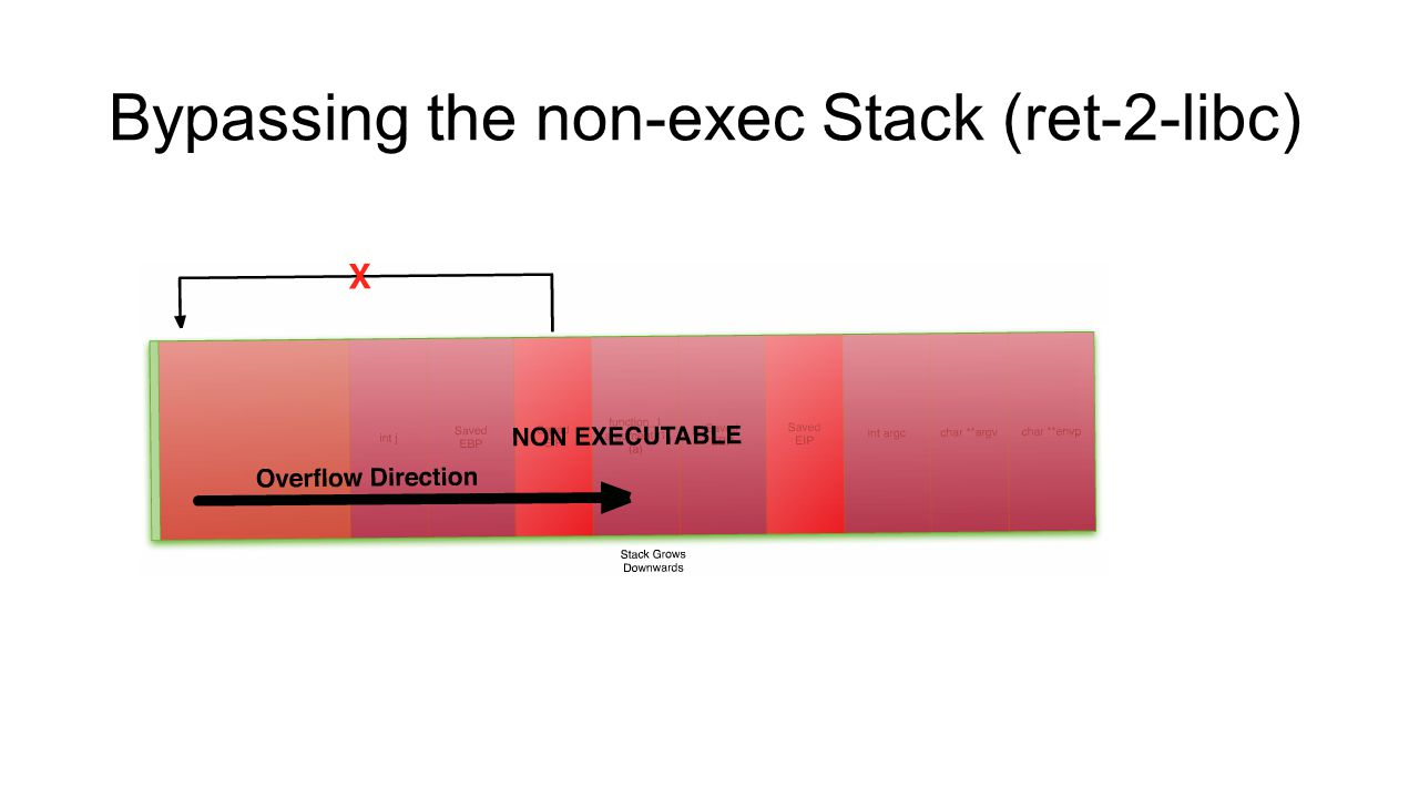 Bypassing the non-exec Stack (ret-2-libc)