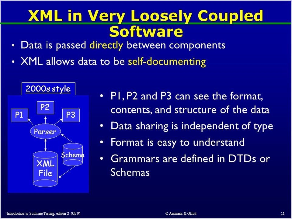 © Ammann & Offutt 11 XML in Very Loosely Coupled Software Data is passed directly between components XML allows data to be self-documenting P1, P2 and P3 can see the format, contents, and structure of the data Data sharing is independent of type Format is easy to understand Grammars are defined in DTDs or Schemas 2000s style Schema P1 P2 Parser XML File P3 Introduction to Software Testing, edition 2 (Ch 9)