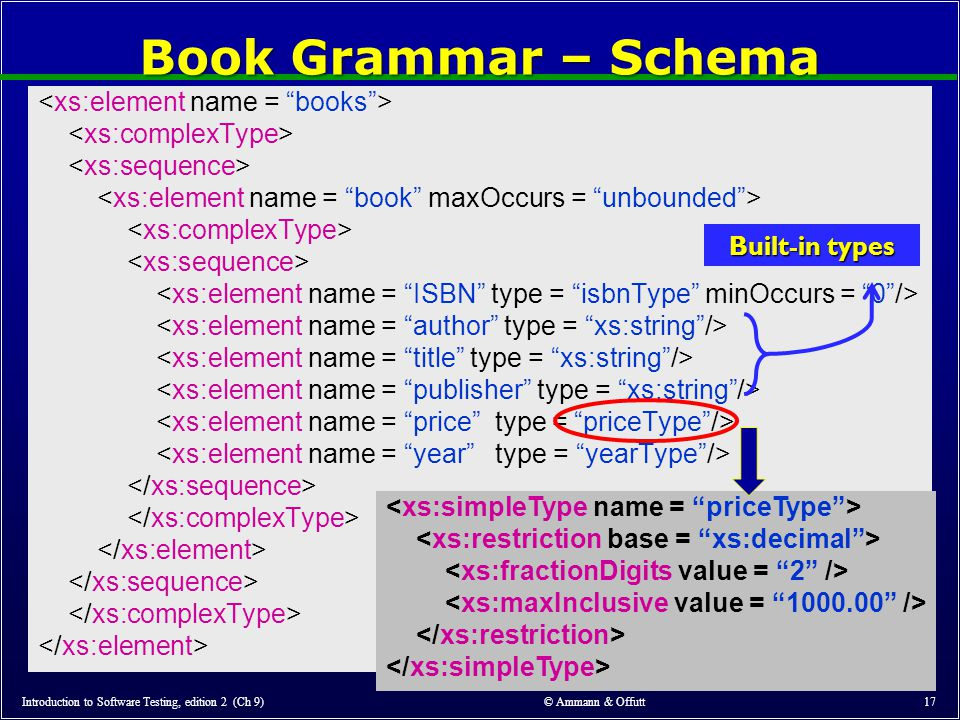 © Ammann & Offutt 17 Book Grammar – Schema Introduction to Software Testing, edition 2 (Ch 9) Built-in types