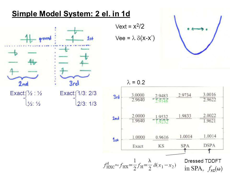 Simple Model System: 2 el. in 1d Vext = x 2 /2 Vee =  (x-x') = 0.2 Dressed TDDFT in SPA, f xc (  ) Exact: 1/3: 2/3 2/3: 1/3 Exact: ½ : ½ ½: ½