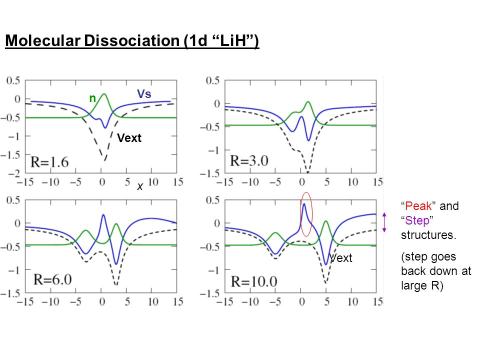 "Molecular Dissociation (1d ""LiH"") ""Peak"" and ""Step"" structures. (step goes back down at large R) Vext Vs n Vext x"