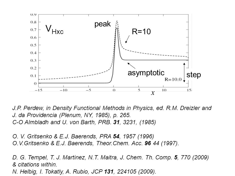 R=10 peak step asymptotic x V Hxc J.P. Perdew, in Density Functional Methods in Physics, ed. R.M. Dreizler and J. da Providencia (Plenum, NY, 1985), p