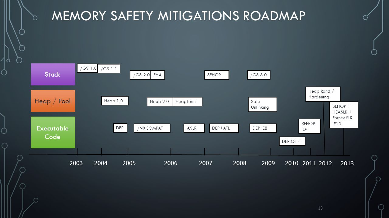 MEMORY SAFETY MITIGATIONS ROADMAP 13 Stack Heap / Pool Executable Code /GS 1.0 /GS 1.1 Heap 1.0 DEP ASLRDEP IE8 200720062005 2004 2003 /GS 2.0 2008 /N