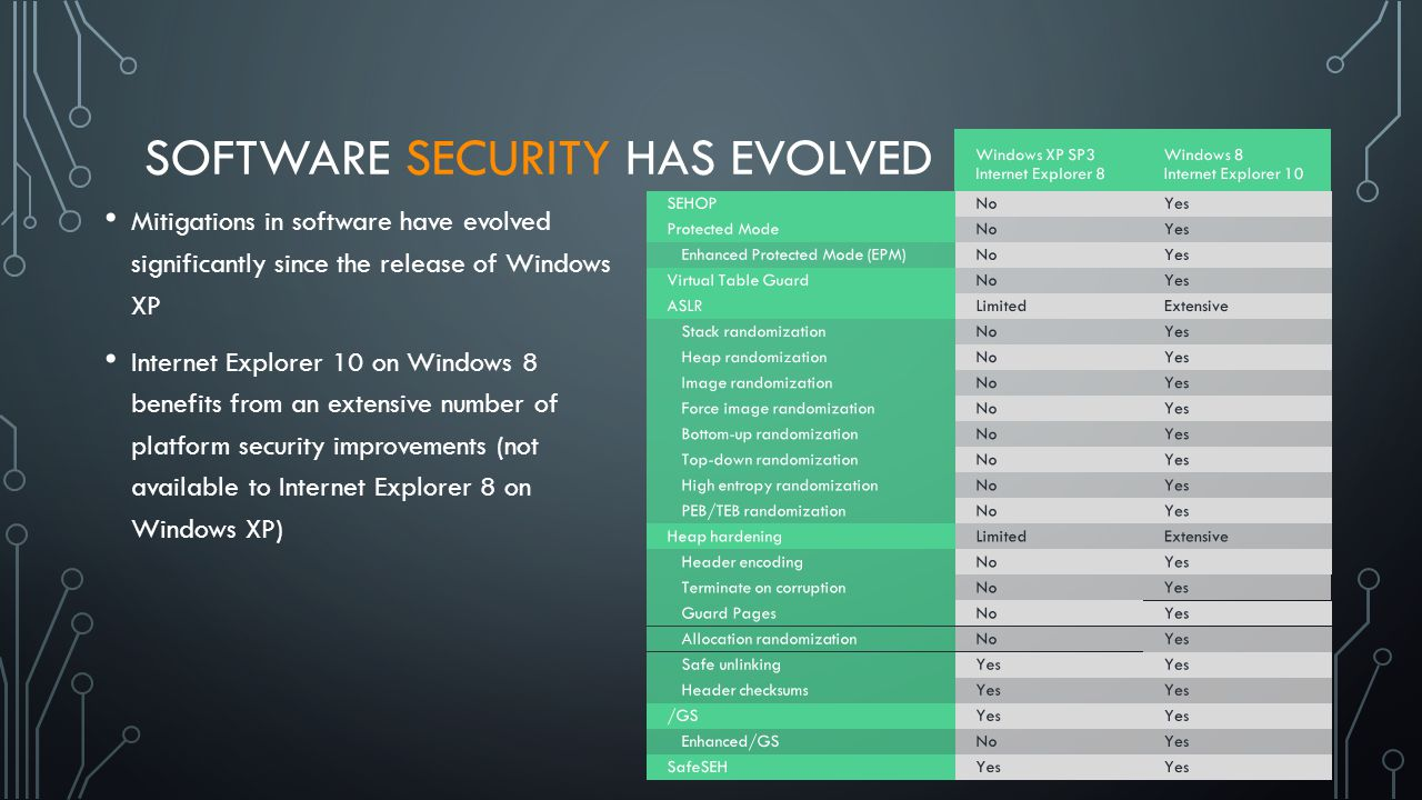Mitigations in software have evolved significantly since the release of Windows XP Internet Explorer 10 on Windows 8 benefits from an extensive number of platform security improvements (not available to Internet Explorer 8 on Windows XP) SOFTWARE SECURITY HAS EVOLVED