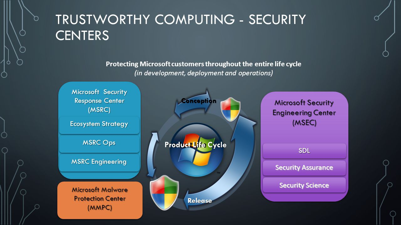 TRUSTWORTHY COMPUTING - SECURITY CENTERS Protecting Microsoft customers throughout the entire life cycle (in development, deployment and operations) Microsoft Security Engineering Center (MSEC) Security Assurance Security Science SDLSDL Microsoft Malware Protection Center (MMPC) Release Product Life Cycle Microsoft Security Response Center (MSRC) (MSRC) Ecosystem Strategy MSRC Ops MSRC Engineering Conception