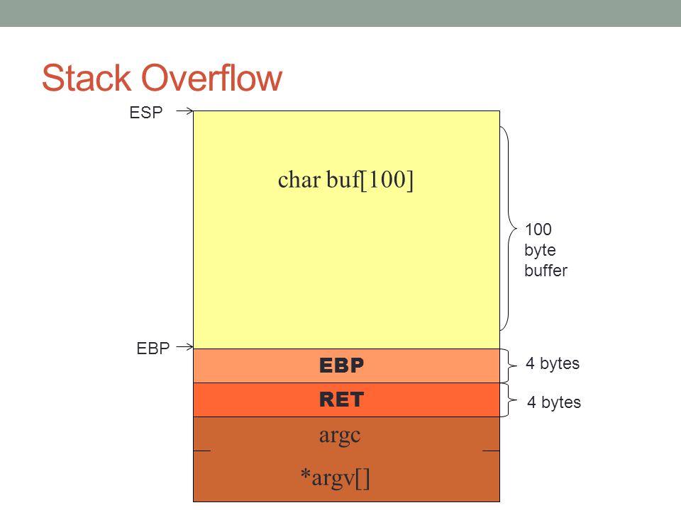 Stack Overflow EBP RET argc *argv[] char buf[100] 4 bytes ESP EBP 100 byte buffer 4 bytes