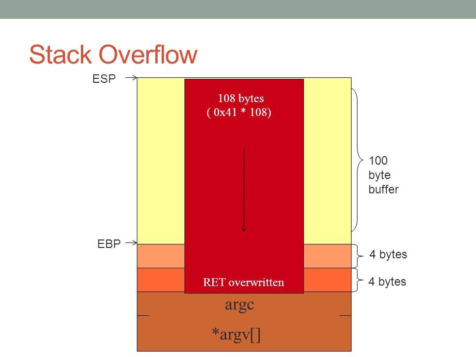 Stack Overflow EBP RET argc *argv[] char buf[100] 4 bytes ESP EBP 100 byte buffer 4 bytes RET overwritten 108 bytes ( 0x41 * 108)