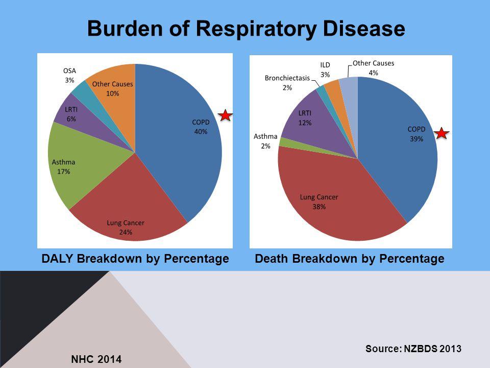 Burden of Respiratory Disease Source: NZBDS 2013 DALY Breakdown by PercentageDeath Breakdown by Percentage NHC 2014