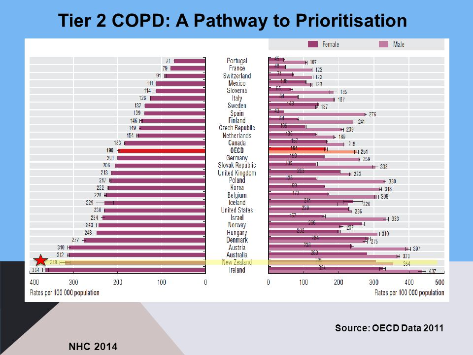 Tier 2 COPD: A Pathway to Prioritisation Source: OECD Data 2011 NHC 2014