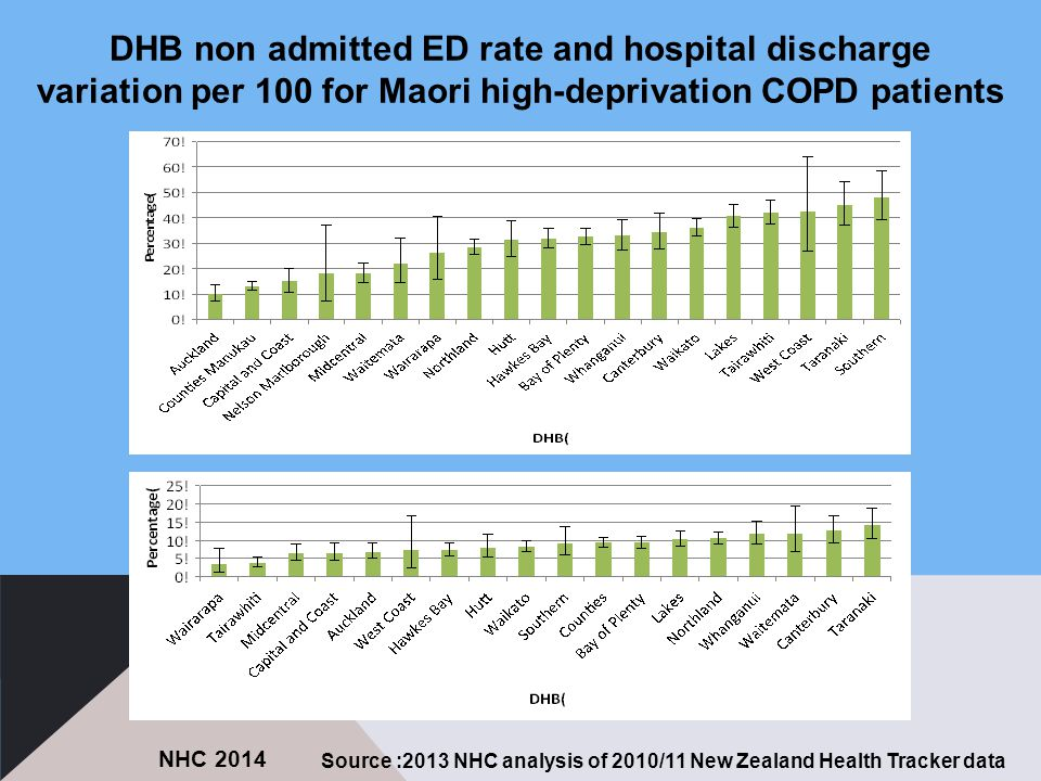 DHB non admitted ED rate and hospital discharge variation per 100 for Maori high-deprivation COPD patients Source :2013 NHC analysis of 2010/11 New Zealand Health Tracker data NHC 2014