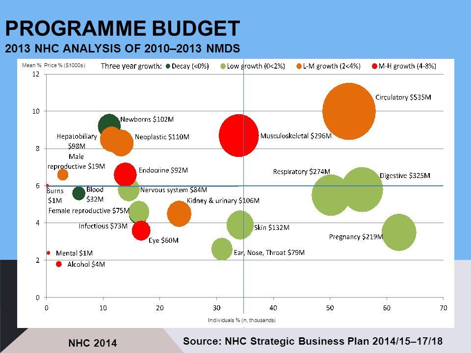 PROGRAMME BUDGET 2013 NHC ANALYSIS OF 2010–2013 NMDS Source: NHC Strategic Business Plan 2014/15–17/18 NHC 2014 Mean % Price % ($1000s) Individuals %