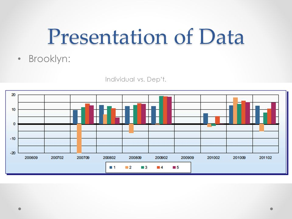 Presentation of Data Brooklyn: Individual vs. Dep't.